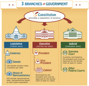 Free Kids.gov 3 Branches Of Government Poster