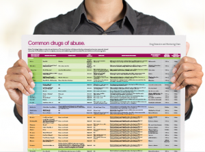 Free Downloadable Common Drugs of Abuse Poster