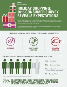 Free Infograph - Holiday Shopping: 2015 Consumer Survey Reveals Expectations