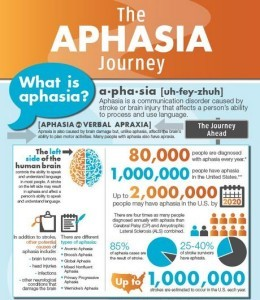 Free Aphasia Journey Poster